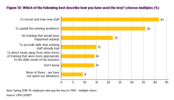 Chart: Employer feedback on apprenticeship Levy, CIPD 2019